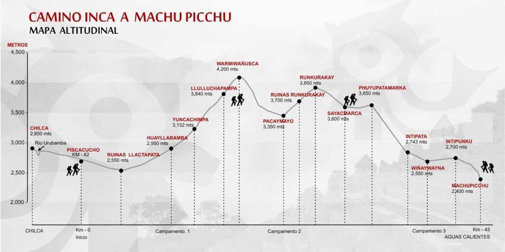camino inca mapa altitudinal